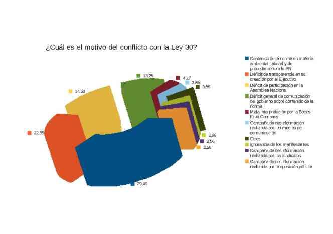 ¿Cuál es el motivo del conflicto con la Ley 30?